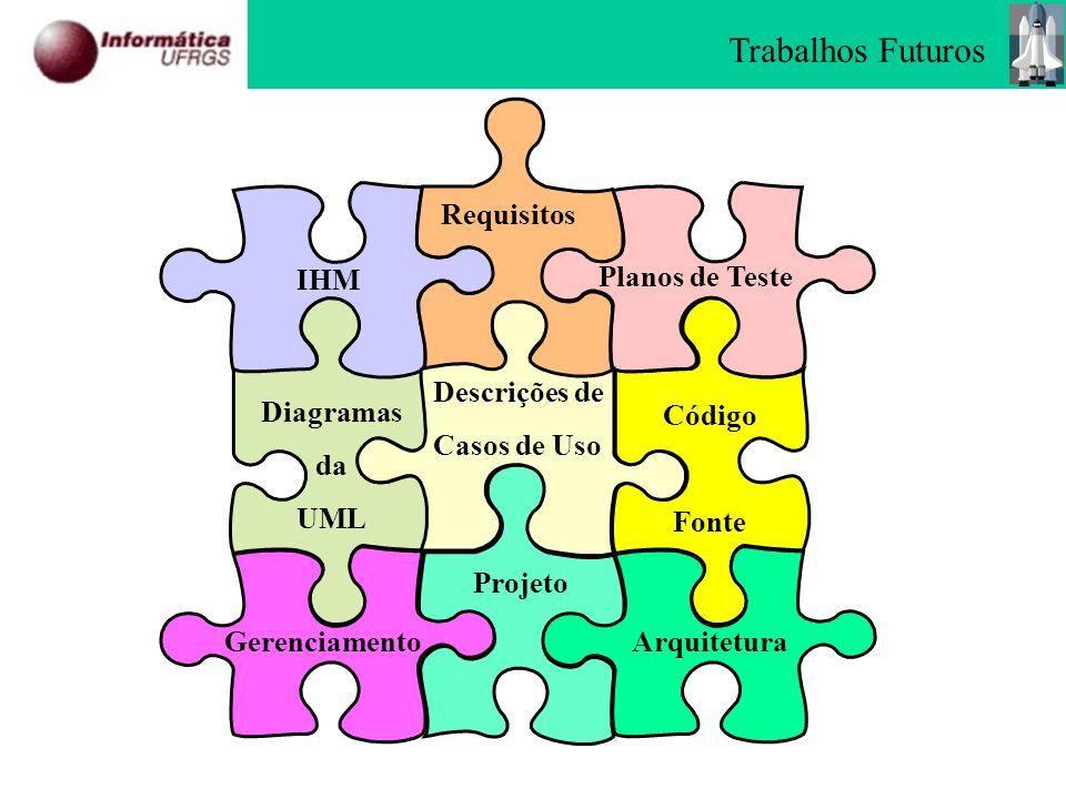 Trabalhos Futuros Requisitos IHM Planos de Teste Diagramas da UML