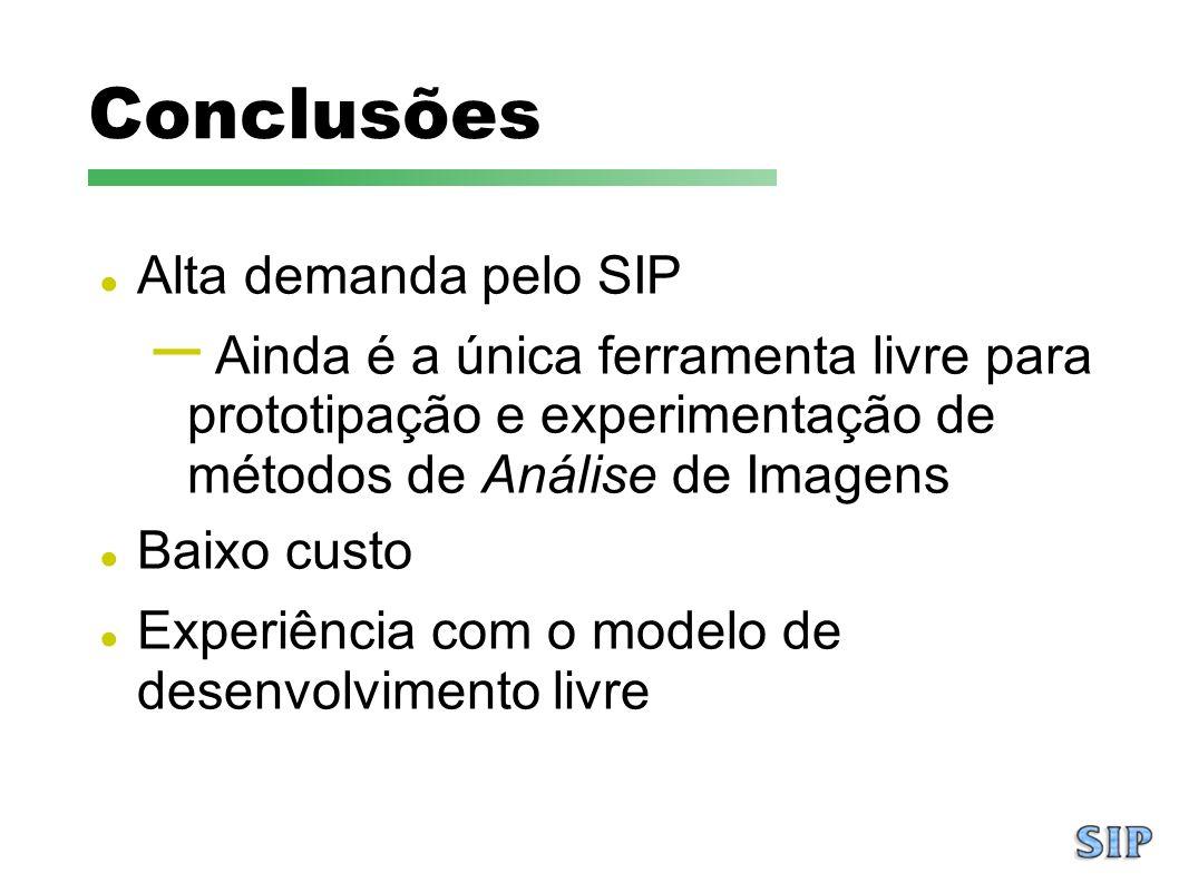 Conclusões Alta demanda pelo SIP