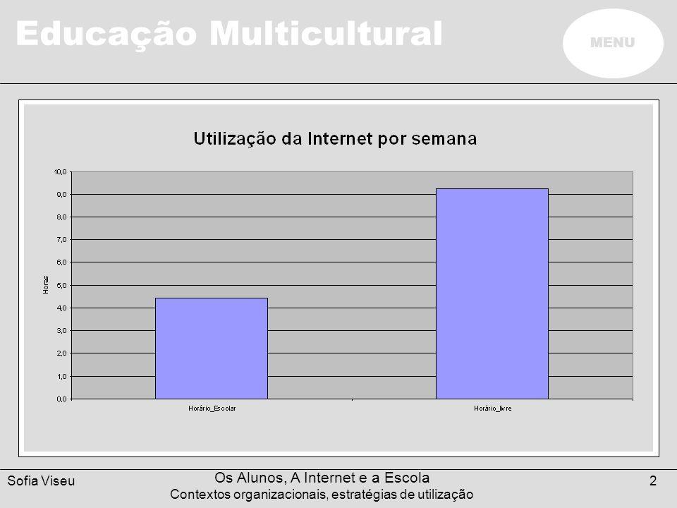 Frequência de Utilização (1 Sem.)