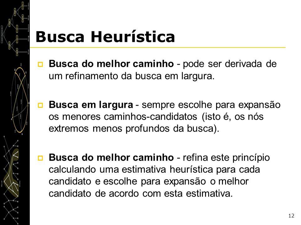Busca Heurística Busca do melhor caminho - pode ser derivada de um refinamento da busca em largura.