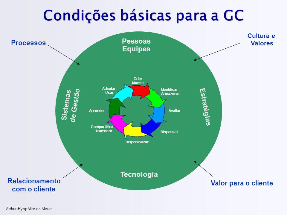Condições básicas para a GC