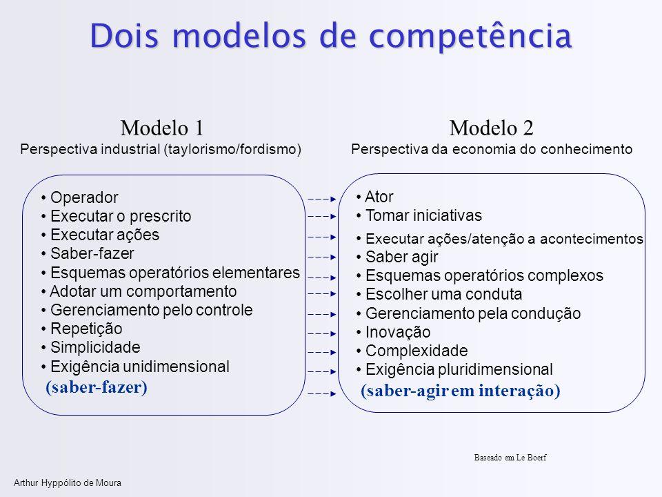Dois modelos de competência