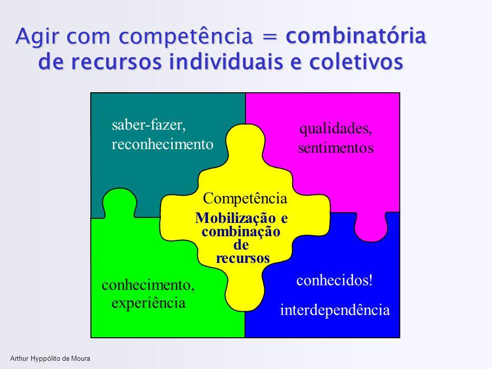 Mobilização e combinação de recursos