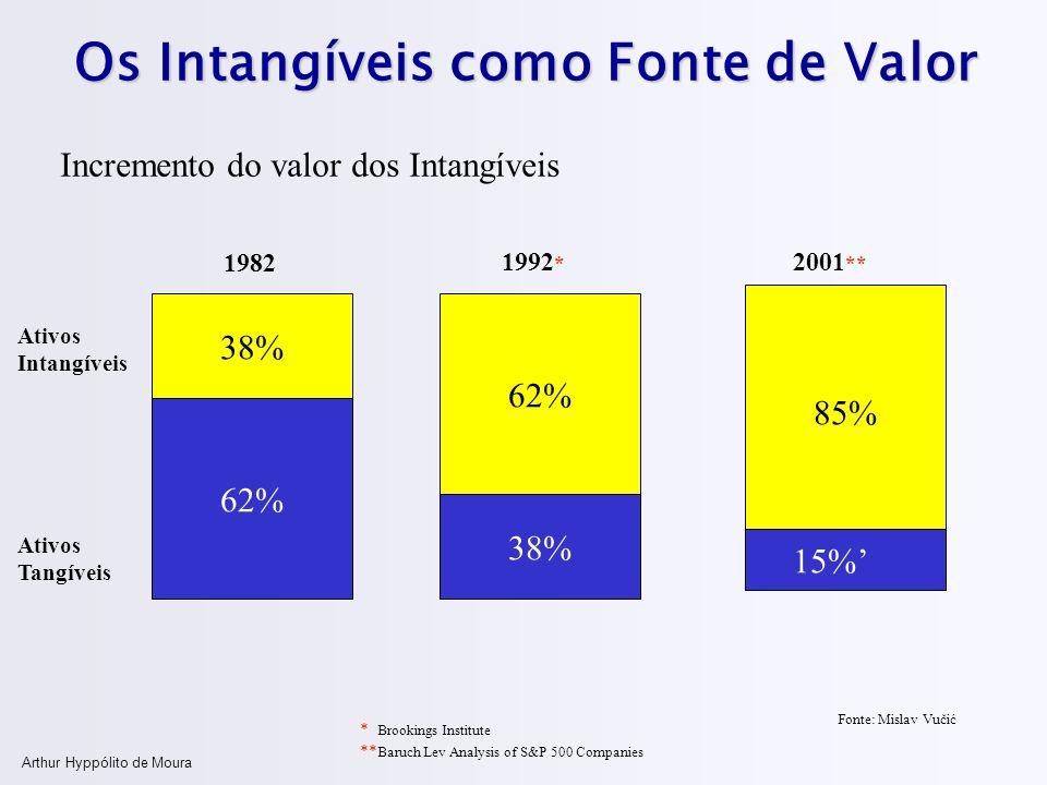 Os Intangíveis como Fonte de Valor