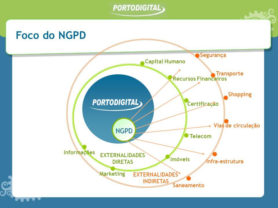 Foco do NGPD NGPD Segurança Capital Humano Transporte
