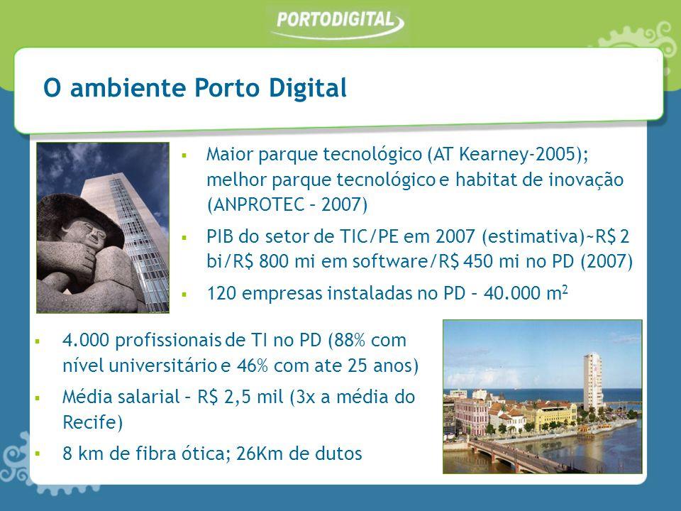 O ambiente Porto Digital