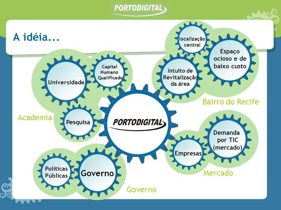 A idéia... Governo Bairro do Recife Academia Mercado Governo Espaço