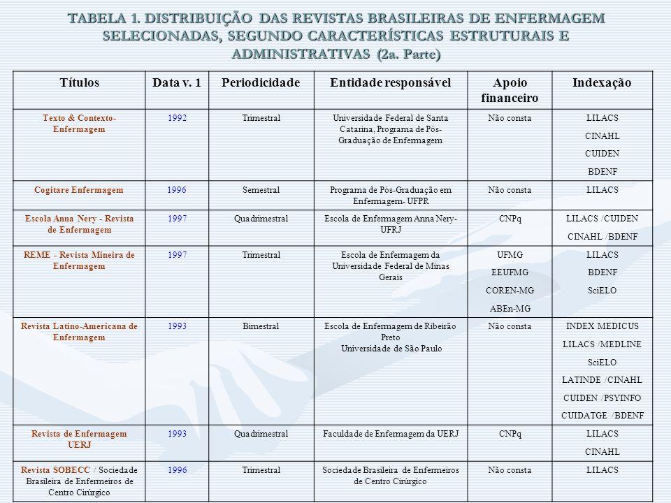 TABELA 1. DISTRIBUIÇÃO DAS REVISTAS BRASILEIRAS DE ENFERMAGEM SELECIONADAS, SEGUNDO CARACTERÍSTICAS ESTRUTURAIS E ADMINISTRATIVAS (2a. Parte)