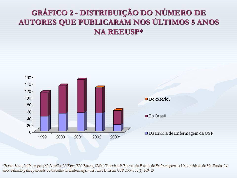 GRÁFICO 2 - DISTRIBUIÇÃO DO NÚMERO DE AUTORES QUE PUBLICARAM NOS ÚLTIMOS 5 ANOS NA REEUSP*