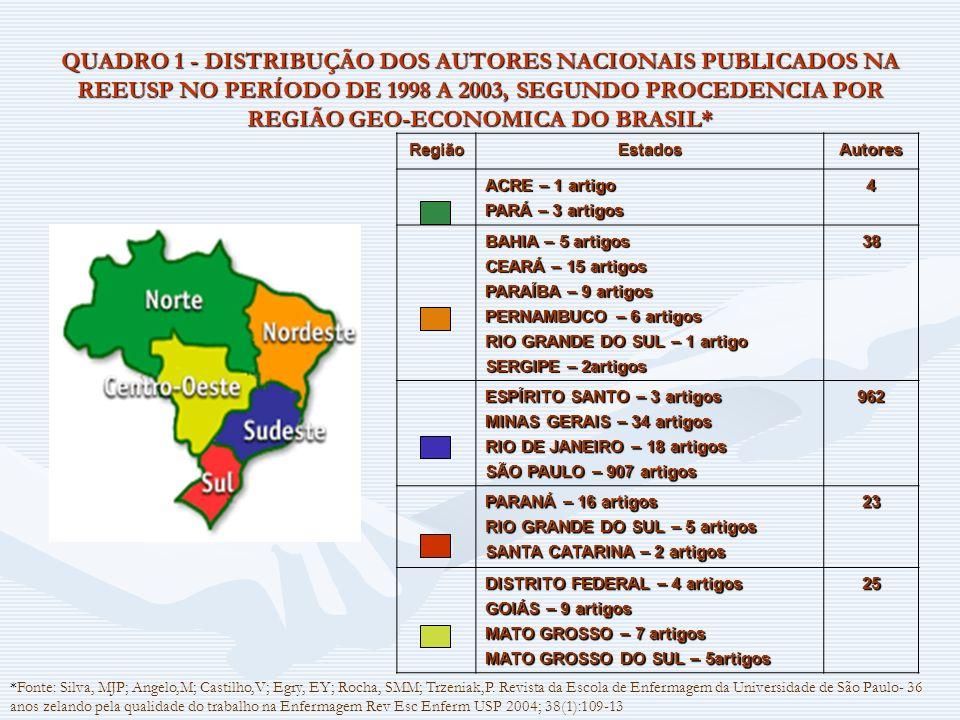QUADRO 1 - DISTRIBUÇÃO DOS AUTORES NACIONAIS PUBLICADOS NA REEUSP NO PERÍODO DE 1998 A 2003, SEGUNDO PROCEDENCIA POR REGIÃO GEO-ECONOMICA DO BRASIL*