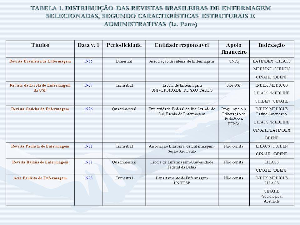TABELA 1. DISTRIBUIÇÃO DAS REVISTAS BRASILEIRAS DE ENFERMAGEM SELECIONADAS, SEGUNDO CARACTERÍSTICAS ESTRUTURAIS E ADMINISTRATIVAS (1a. Parte)