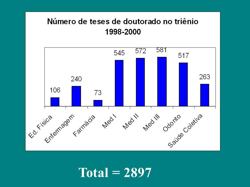 Total = 2897