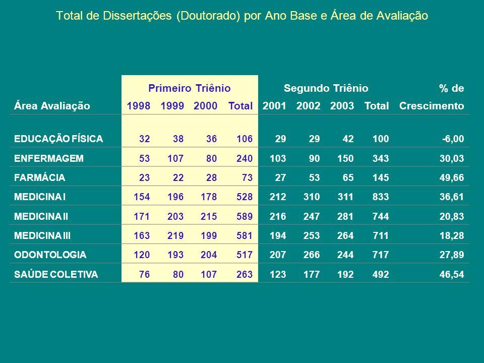 Total de Dissertações (Doutorado) por Ano Base e Área de Avaliação