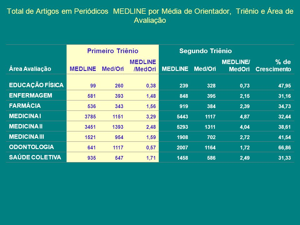 Total de Artigos em Periódicos MEDLINE por Média de Orientador, Triênio e Área de Avaliação