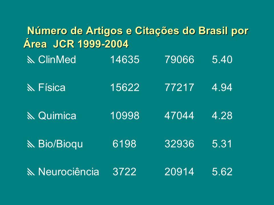 Número de Artigos e Citações do Brasil por Área JCR 1999-2004