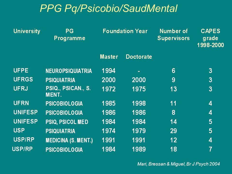 PPG Pq/Psicobio/SaudMental