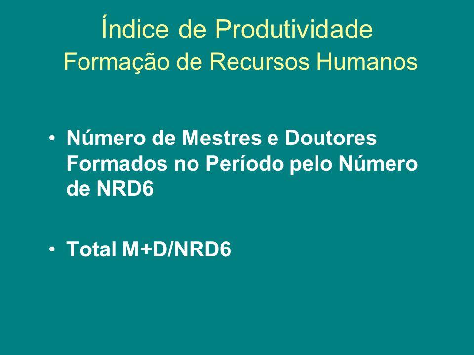Índice de Produtividade Formação de Recursos Humanos