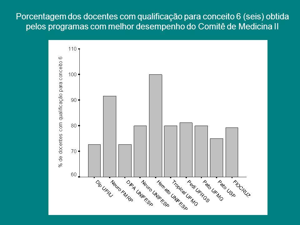 Porcentagem dos docentes com qualificação para conceito 6 (seis) obtida pelos programas com melhor desempenho do Comitê de Medicina II