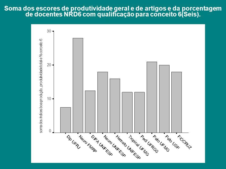 Soma dos escores de produtividade geral e de artigos e da porcentagem de docentes NRD6 com qualificação para conceito 6(Seis).