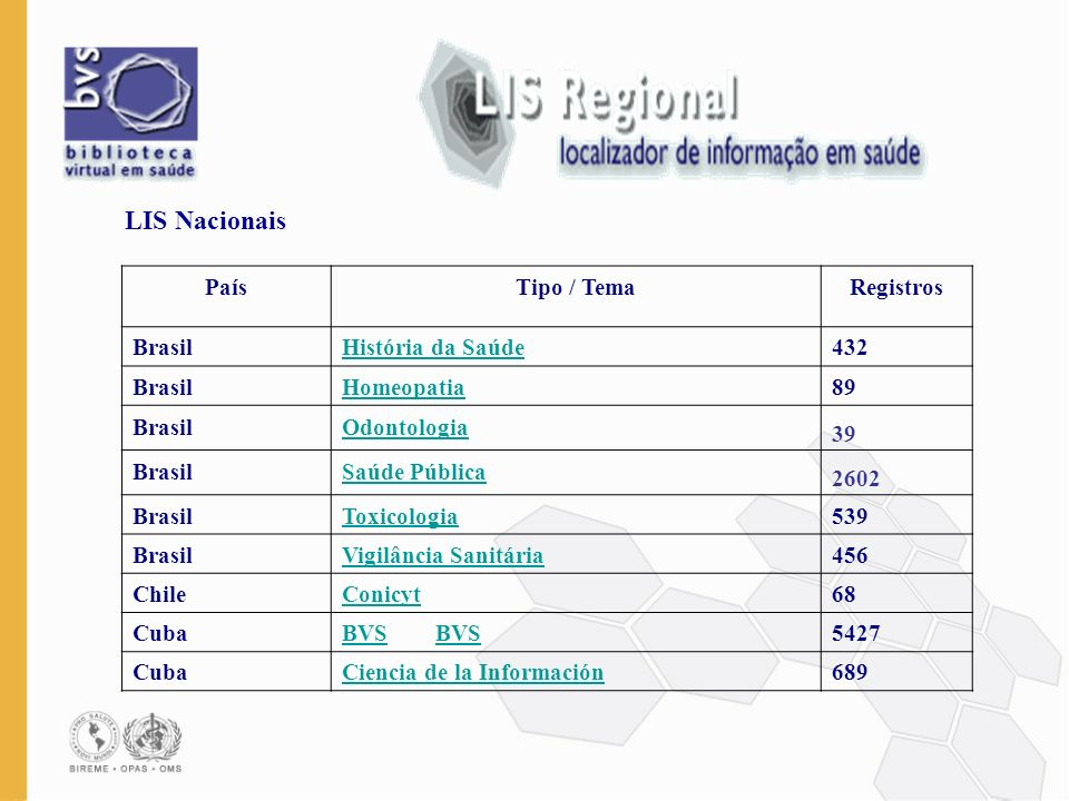LIS Nacionais País Tipo / Tema Registros Brasil História da Saúde 432
