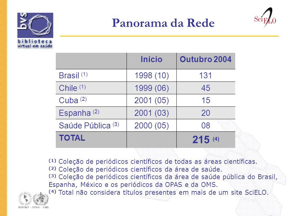Panorama da Rede 215 (4) Início Outubro 2004 Brasil (1) 1998 (10) 131