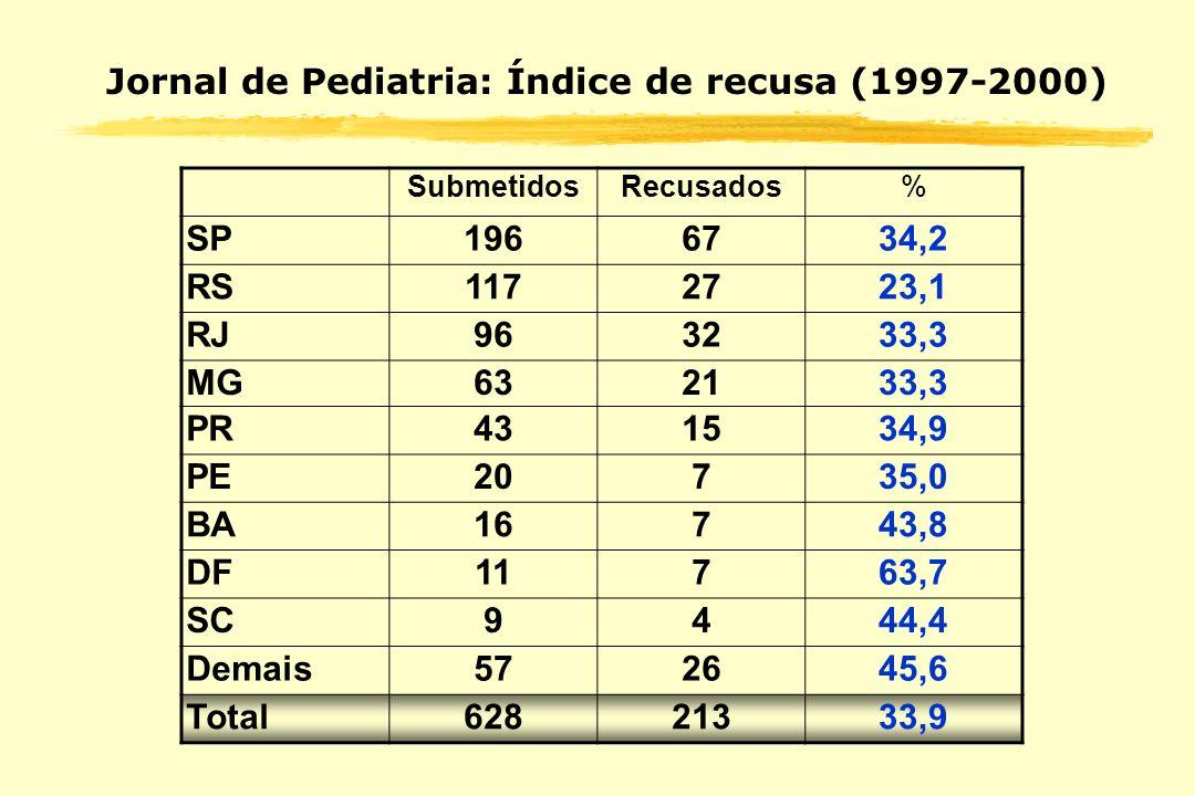 Jornal de Pediatria: Índice de recusa (1997-2000)