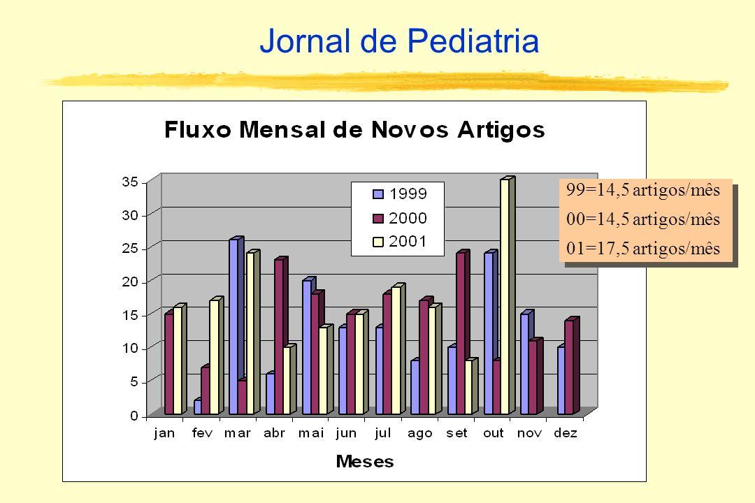 Jornal de Pediatria 99=14,5 artigos/mês 00=14,5 artigos/mês