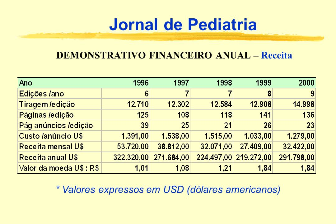 DEMONSTRATIVO FINANCEIRO ANUAL – Receita