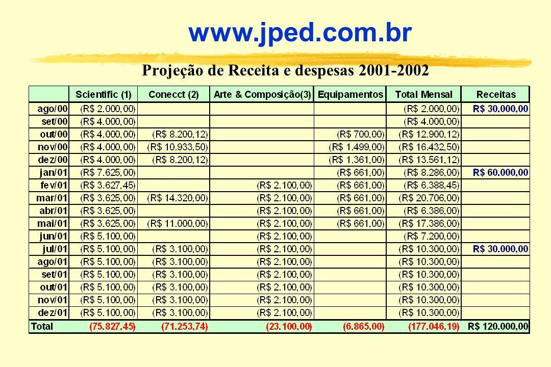 Projeção de Receita e despesas 2001-2002