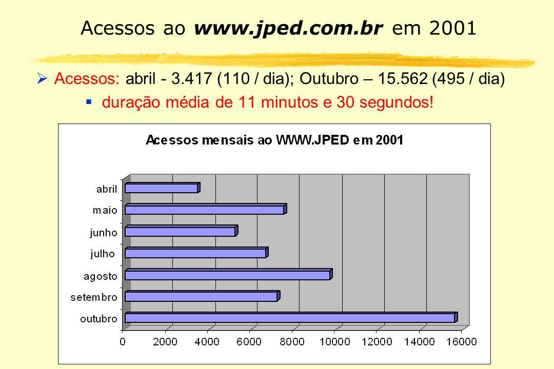 Acessos ao www.jped.com.br em 2001