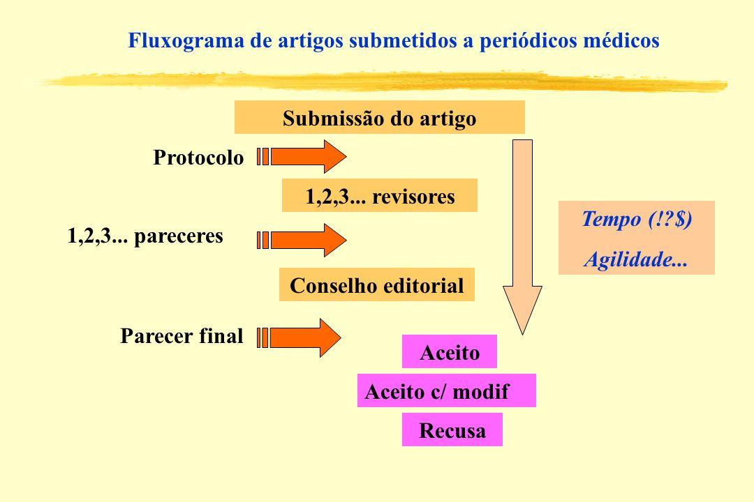Fluxograma de artigos submetidos a periódicos médicos