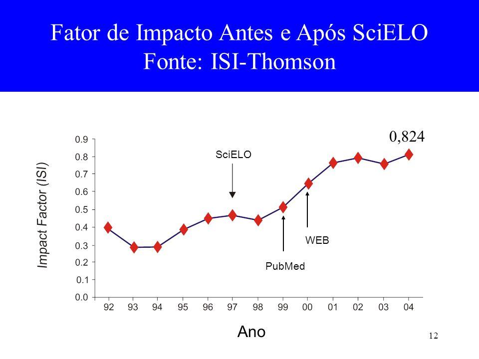 Fator de Impacto Antes e Após SciELO