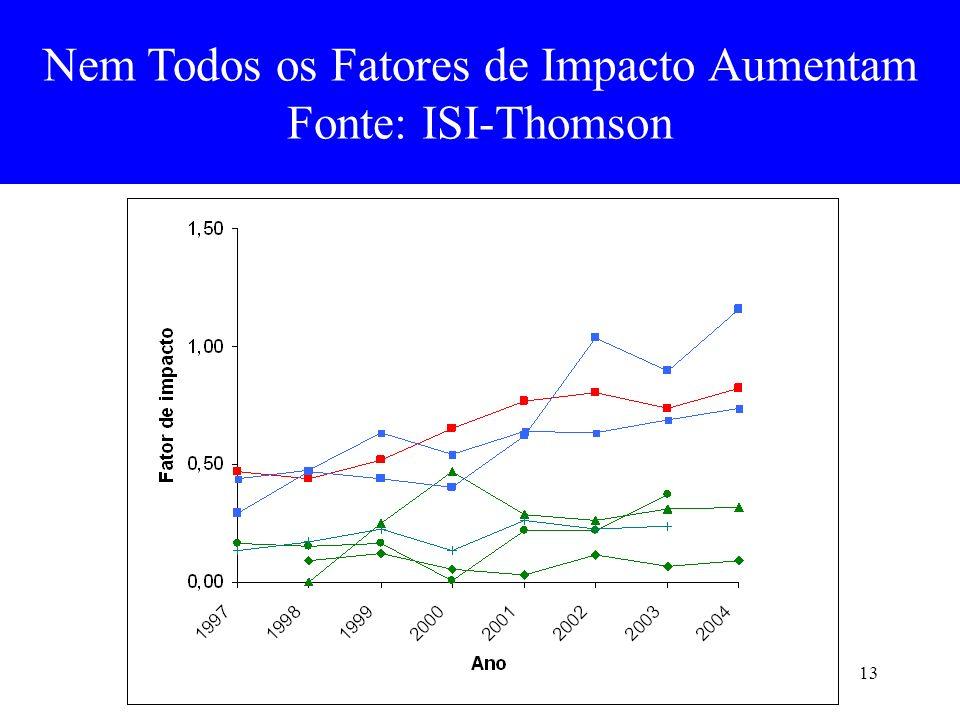 Nem Todos os Fatores de Impacto Aumentam