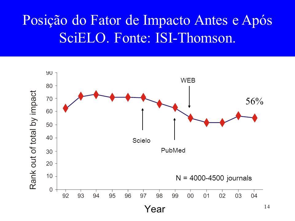 Posição do Fator de Impacto Antes e Após SciELO. Fonte: ISI-Thomson.