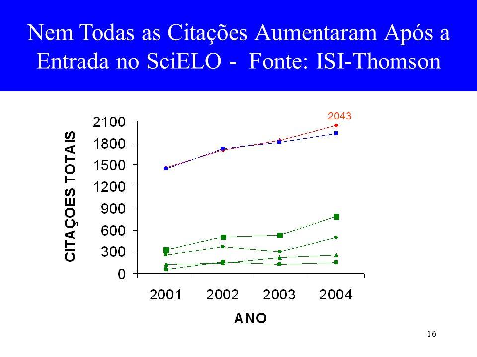 Nem Todas as Citações Aumentaram Após a Entrada no SciELO - Fonte: ISI-Thomson