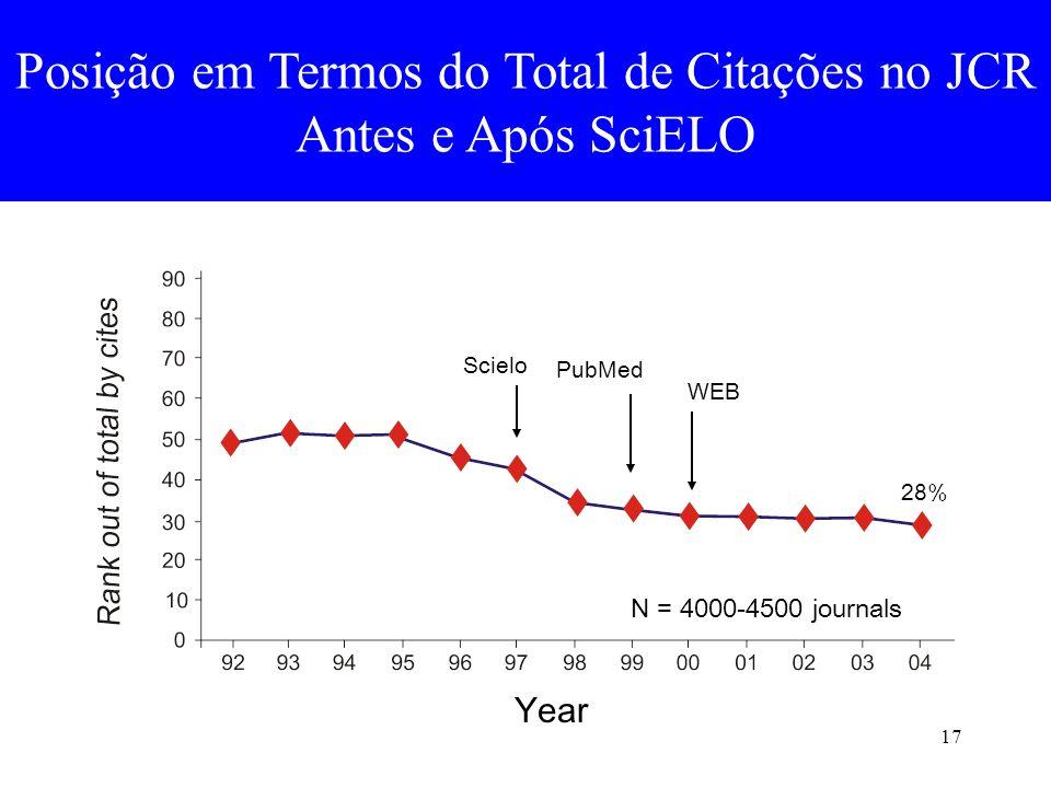 Posição em Termos do Total de Citações no JCR Antes e Após SciELO