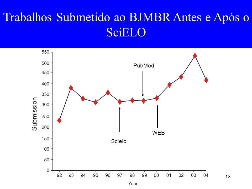 Trabalhos Submetido ao BJMBR Antes e Após o SciELO
