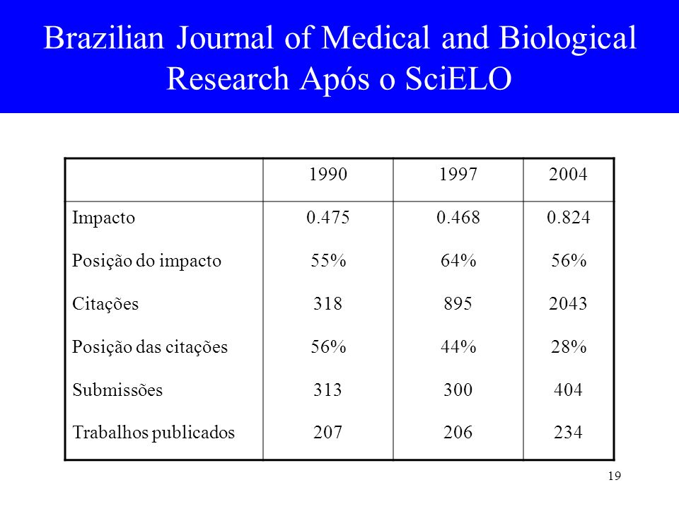 Brazilian Journal of Medical and Biological Research Após o SciELO