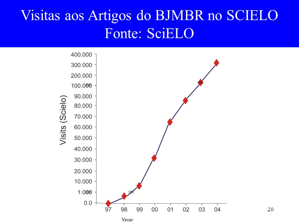 Visitas aos Artigos do BJMBR no SCIELO