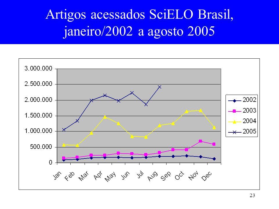Artigos acessados SciELO Brasil,
