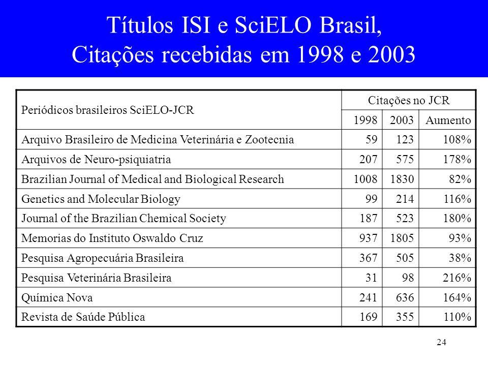 Títulos ISI e SciELO Brasil, Citações recebidas em 1998 e 2003