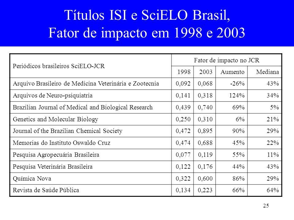 Títulos ISI e SciELO Brasil,