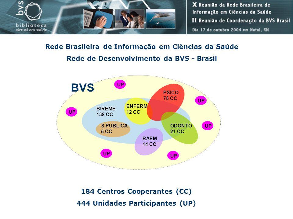 BVS Rede Brasileira de Informação em Ciências da Saúde