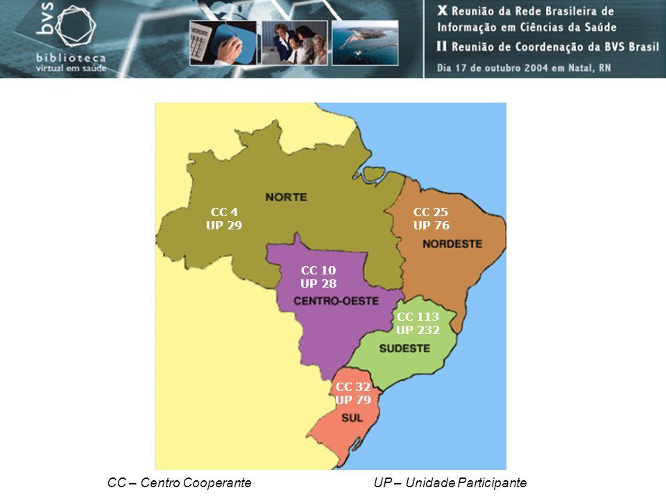 CC – Centro Cooperante UP – Unidade Participante