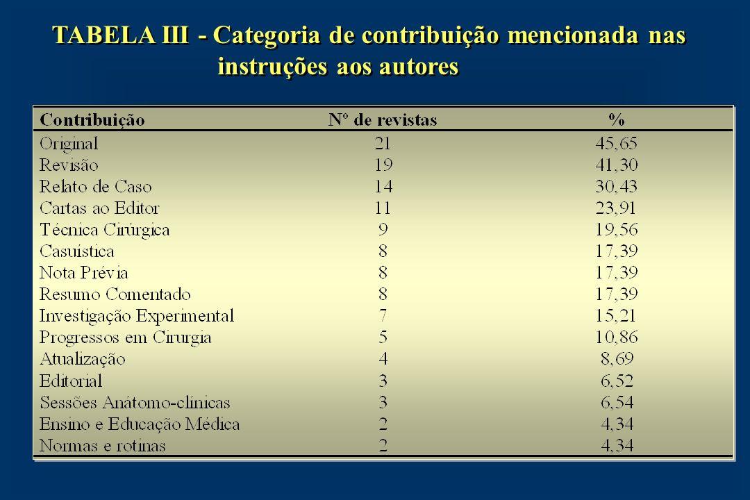 TABELA III - Categoria de contribuição mencionada nas