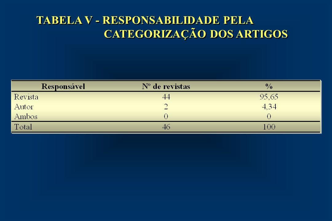 TABELA V - RESPONSABILIDADE PELA CATEGORIZAÇÃO DOS ARTIGOS