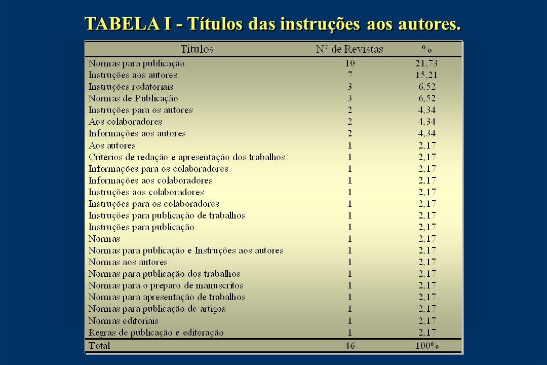 TABELA I - Títulos das instruções aos autores.