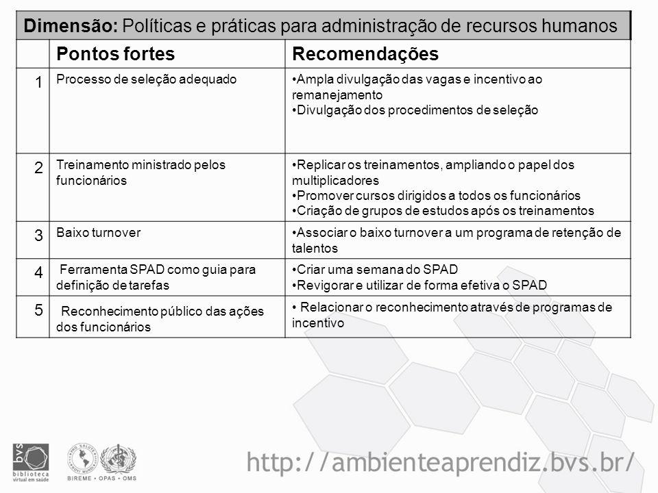 Dimensão: Políticas e práticas para administração de recursos humanos