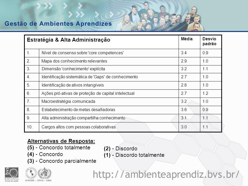 Processo GiC BIR Estratégia & Alta Administração