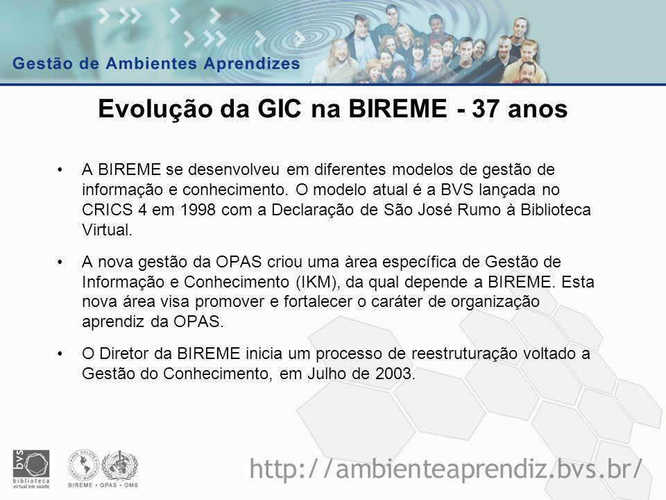 Evolução da GIC na BIREME - 37 anos